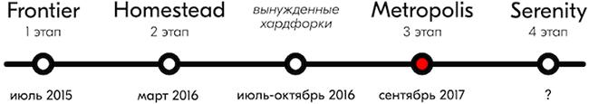 Карта форков Ethereum