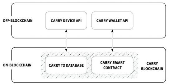 Компоненты Carry Protocol