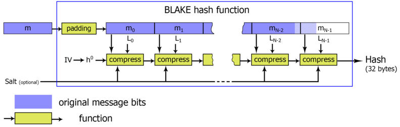 Работа алгоритма BLAKE