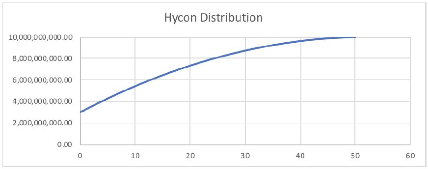 Распределение HYCON