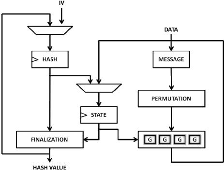 Схема алгоритма Blake
