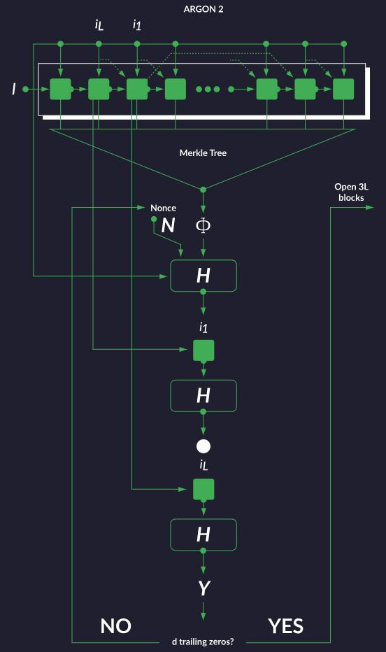 Схема алгоритма MTP