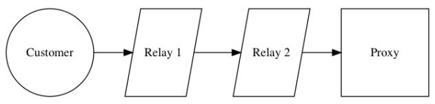 Схема маршрутизации