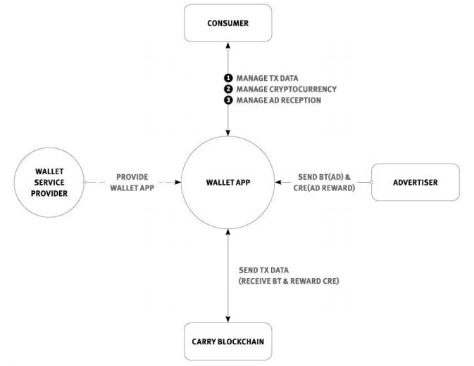 Схема работы кошелька