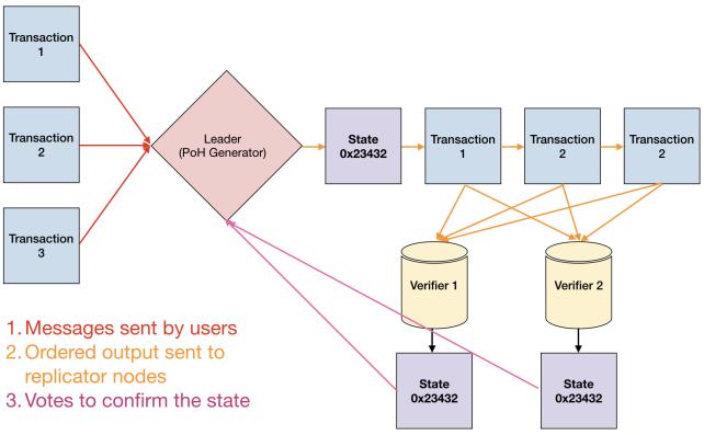 Схема транзакции в сети