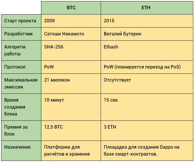 Сравнение BTC и ETH