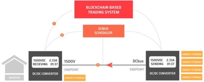 Торговая блокчейн-система