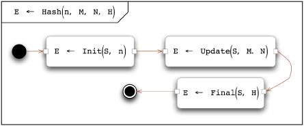 Три части алгоритма