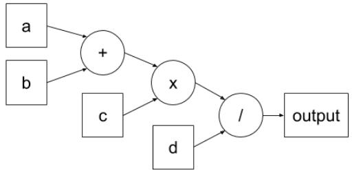 Арифметическая схема