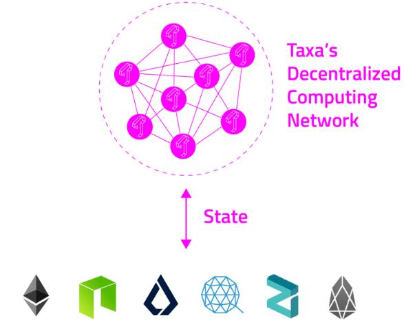Децентрализованная сеть