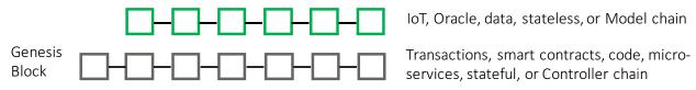 Двухцепочечный блокчейн-протокол