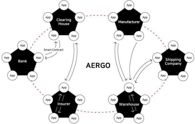 Экосистема AERGO