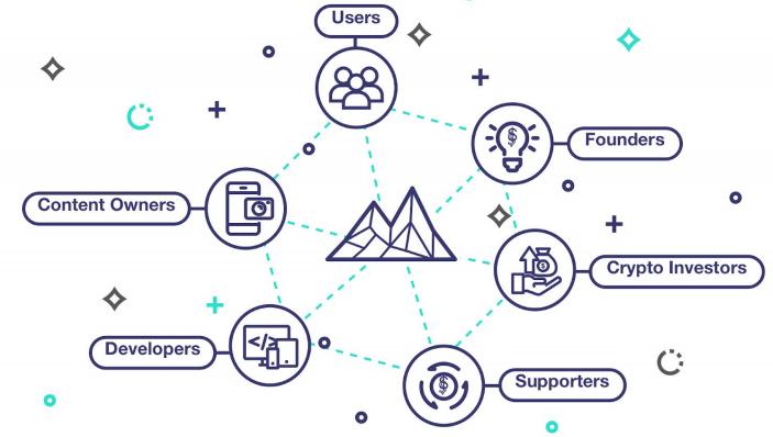 Экосистема платформы