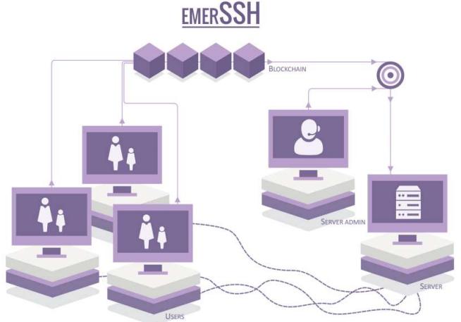 EmerSSH