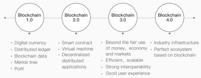 Эволюция блокчейна