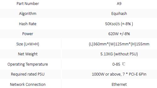 Характеристики A9 ZMaster