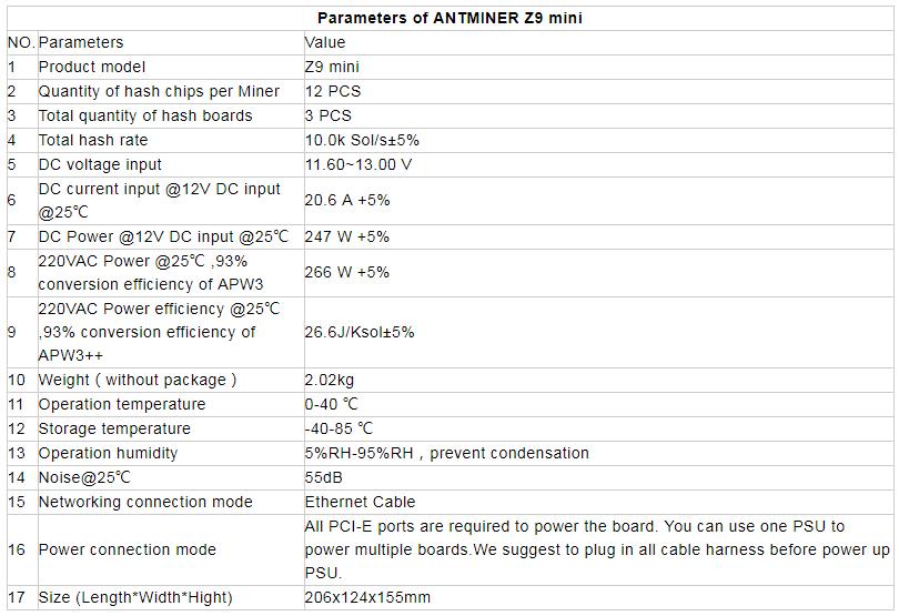 Характеристики ANTMINER Z9 mini
