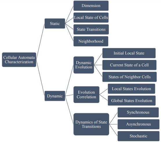 Характеристики Cellular Automata