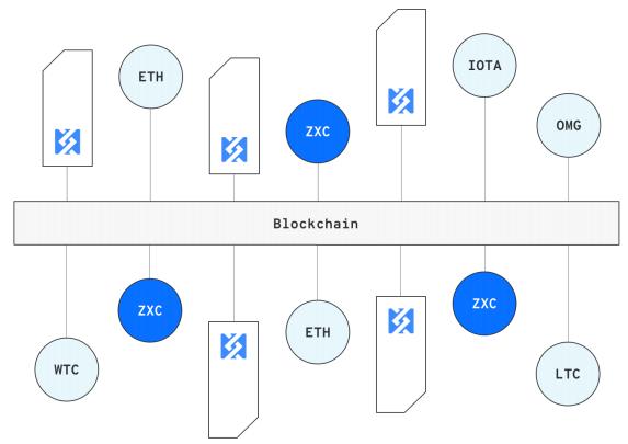 Использование блокчейна для децентрализации