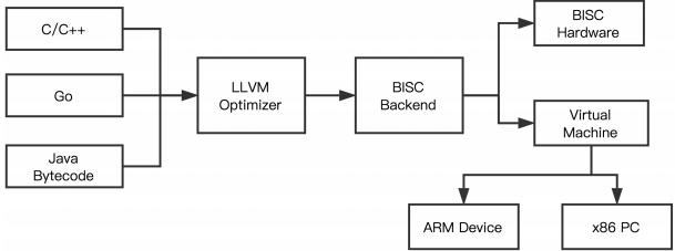 LLVM-фреймворк