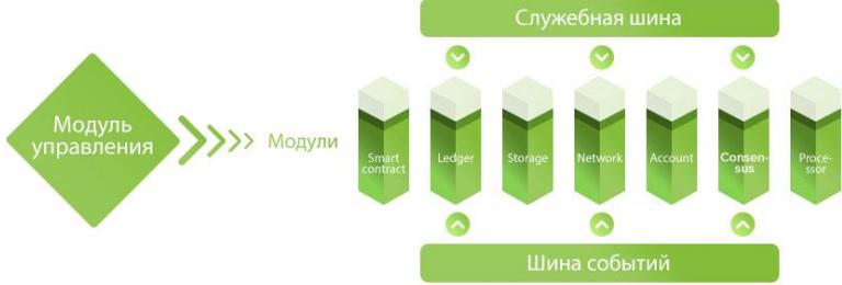 Модульная архитектура