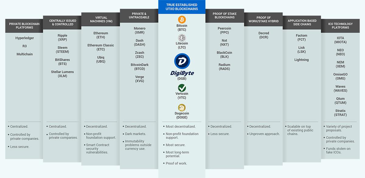 Преимущества блокчейна