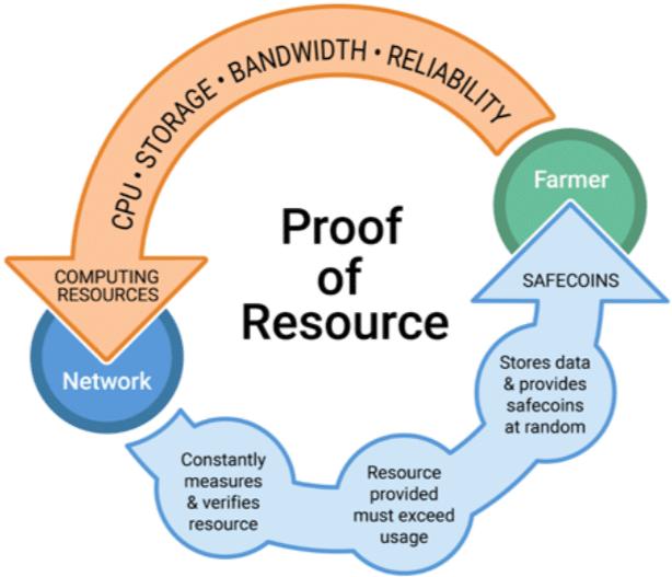 Proof of Resource