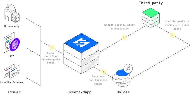 Протокол 0xcert в качестве посредника