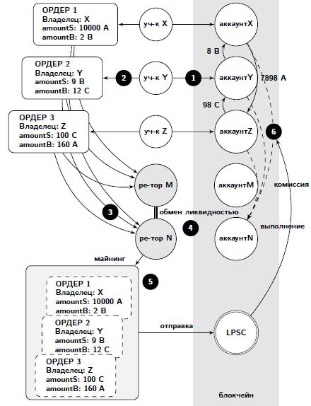 Процесс обмена в Loopring