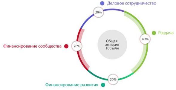 Распределение токенов