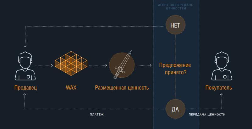 Решение WAX