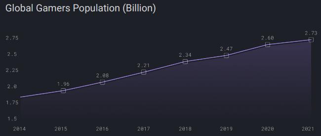 Рост популярности видеоигр