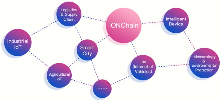 Сеть IonChain