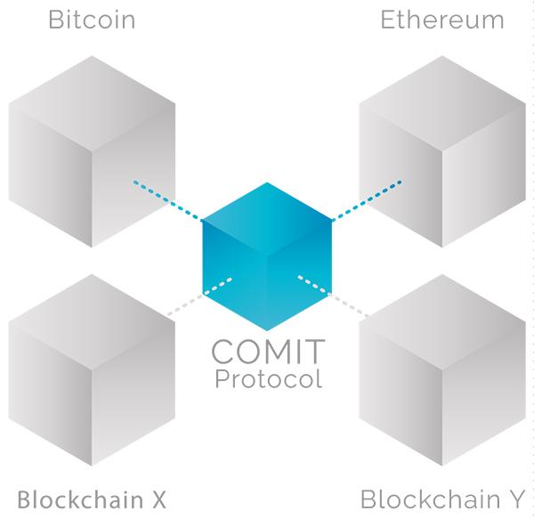 Протокол Comit