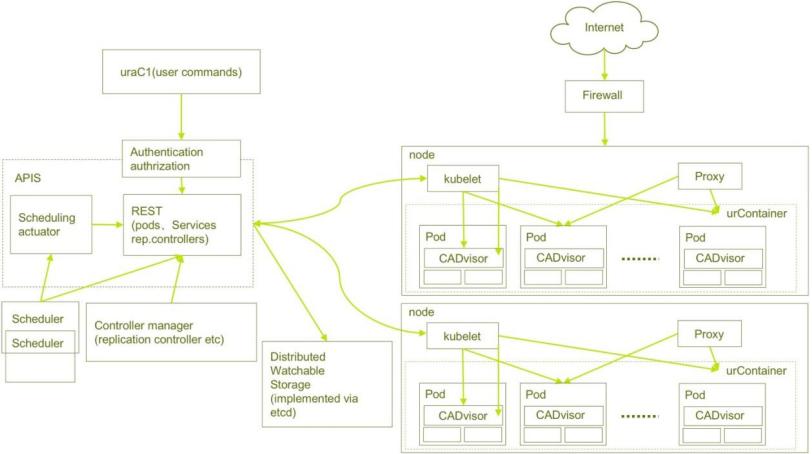 Схема движка CPCE