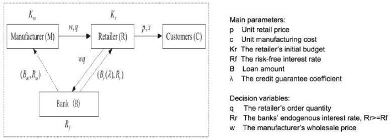 Схема контракта