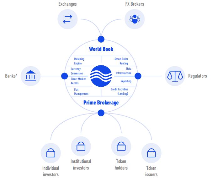 Схема платформы