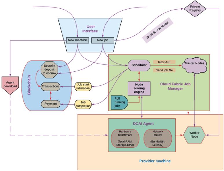 Схема работы AI Matching Engine