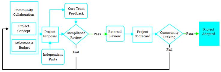 Схема работы над проектом