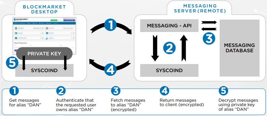 Система сообщений