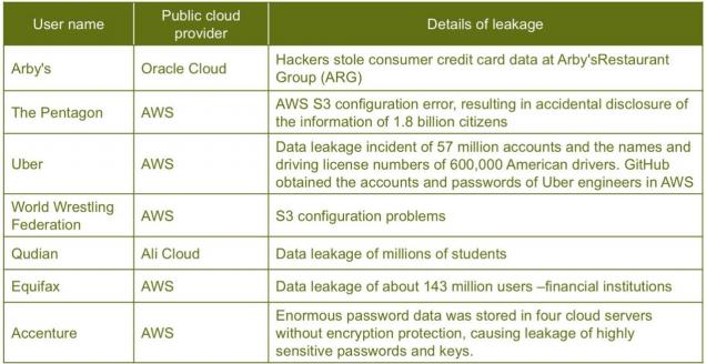 Случаи утечек данных