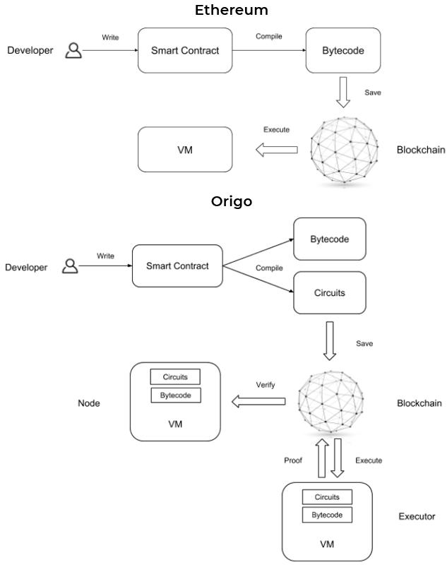 Смарт-контракты Ethereum и Origo