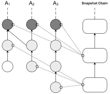Snapshot chain