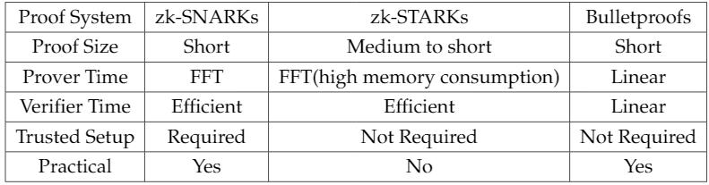 Сравнение ZKP-систем