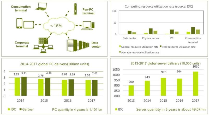 Статистика источников и объема глобальной вычислительной мощности