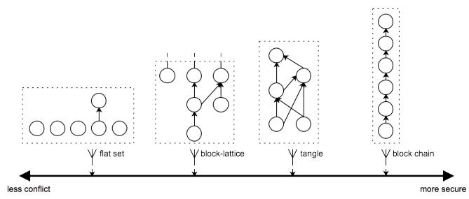 Структура Ledger