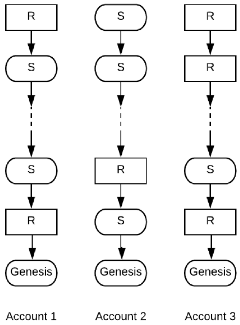 Структура данных при низком трафике
