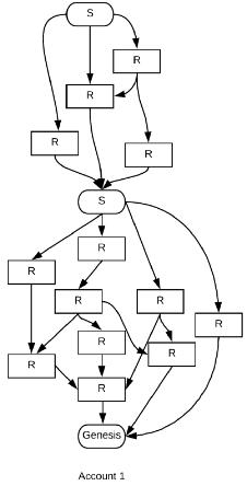 Структура данных при высоком трафике