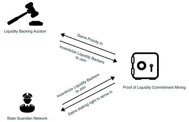 Связь между компонентами cEconomy