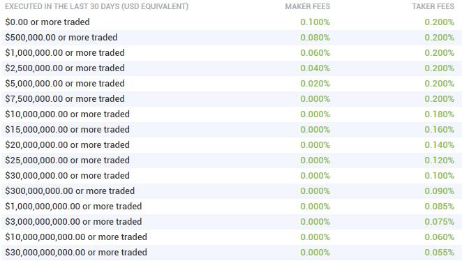 Торговые комиссии Bitfinex